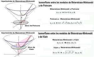 formula paraboloide hiperbólico